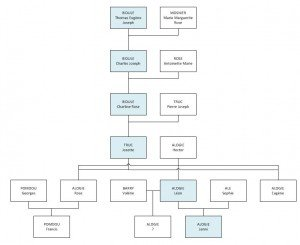 genealogie descendantes bidule mosnier depart