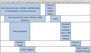 chronologie livre franc euro